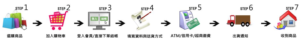 shoppingprocedure