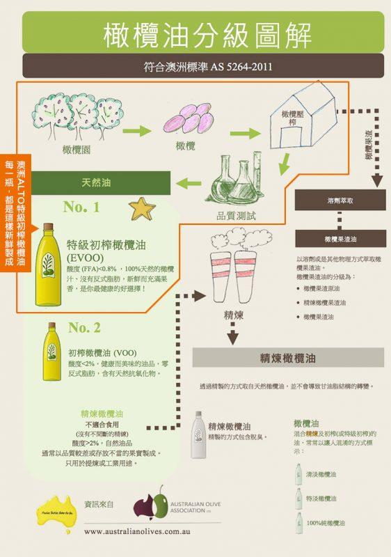 4_alto橄欖油_新圖_分級圖解_08